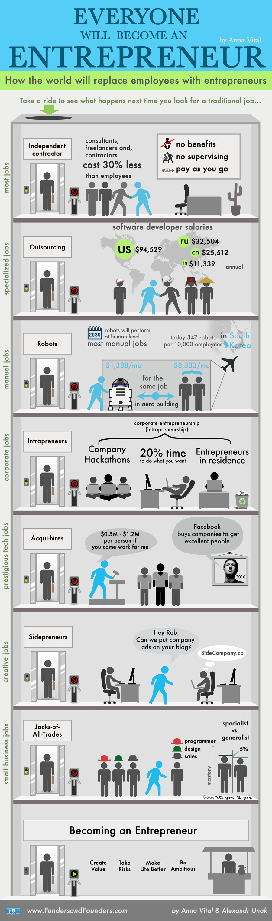 everyone-will-become-an-entrepreneur